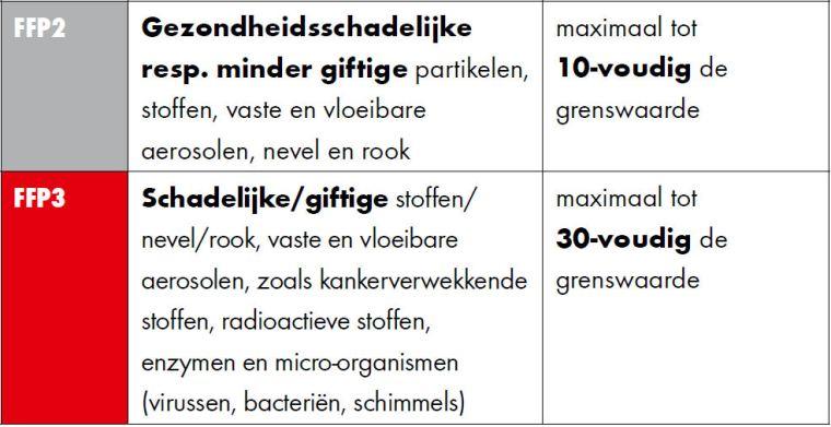 Würth Adembeschermingsgids - tabel