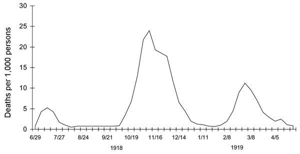 1918_spanish_flu_waves